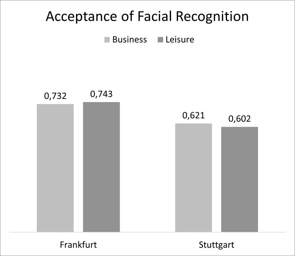 acceptance face recognition German airports