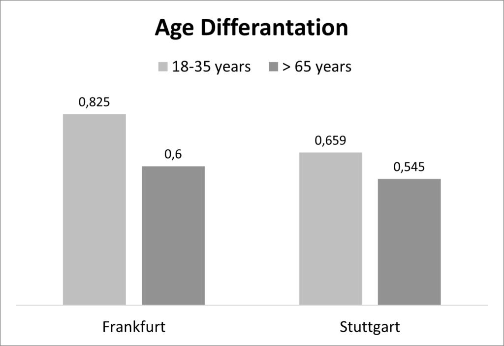 acceptamce of biometrics and passenger age