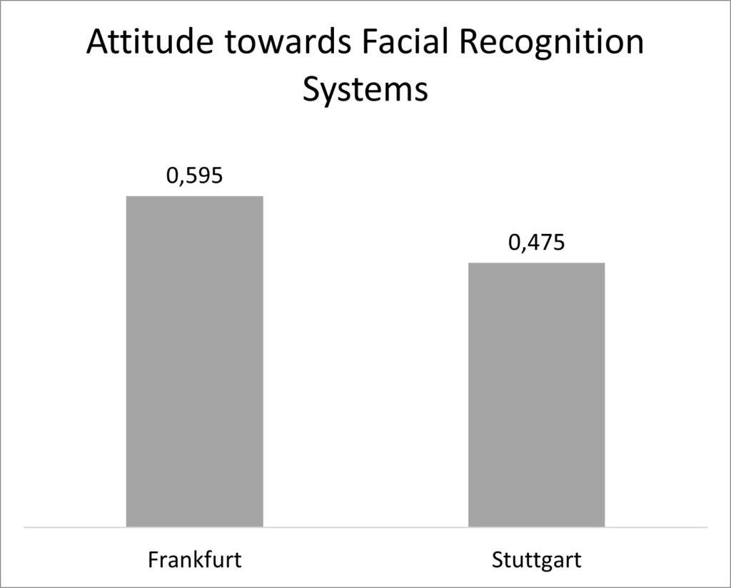 face recognition at FRA